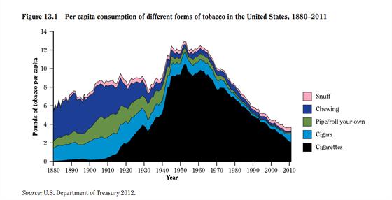 Spotřeba tabákových výrobků ve Spojených státech - evidentní je vzestup cigaret...