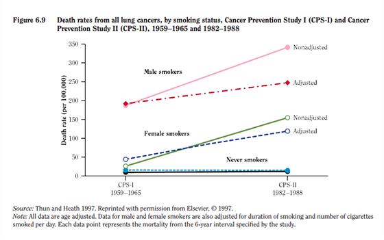 Srovnávací studie například ukázaly, že úmrtnost na rakovinu plic se u kuřáků...