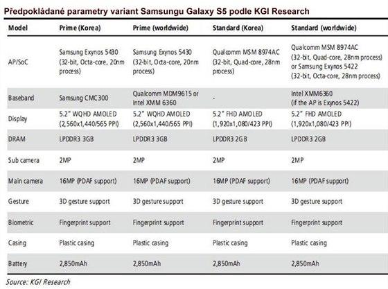 Předpokládané parametry obou chystaných variant Samsungu Galaxy S5