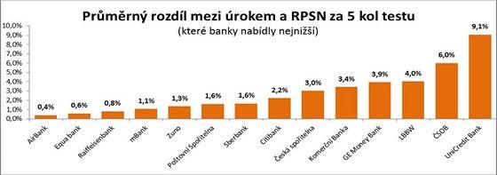 Pr�m�rn� rozd�l mezi �rokem a RPSN za 5 kol testu