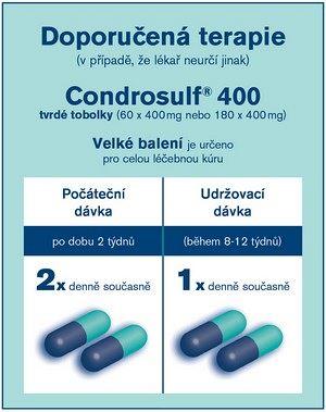 Přípravek Condrosulf® 400
