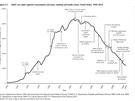 Graf znázorňující spotřebu cigaret v USA, doplněný o popisky označující...
