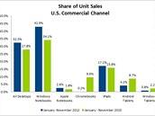 Podíl prodeje počítačů firmám a institucím v USA v roce 2013 podle informací...