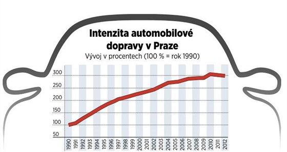 Jak v uplynul�ch letech nar�stala intenzita automobilov� dopravy v Praze.