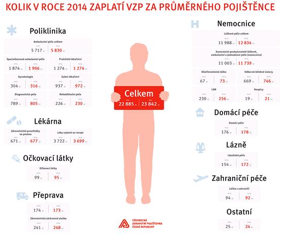 Kolik v roce 2014 zaplatí VZP za průměrného pojištěnce