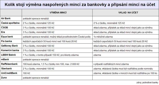 Kolik stojí výměna naspořených mincí za bankovky a připsání mincí na účet