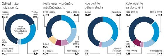 Výsledky průzkumu mezi 1 300 studenty vysokých škol od společnosti Studenta
