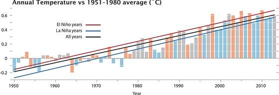 Stoupání globání teploty. Červená linka ukazuje roky oteplené oceánským jevem...