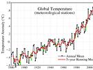 Stoupání globální teploty