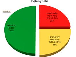 Pomůckou vám může být dělený talíř, představuje poměr hlavních potravinových