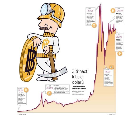 Vývoj Bitcoinu - infografika (klikněte pro zvětšení)