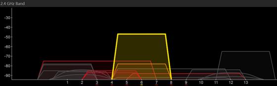 Pokud máte pocit, že vám bezdrátová síť neběhá tak rychle jako dříve, program...