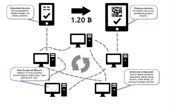 Bitcoinov� transakce �ekaj� na ov��en� peer-to-peer s�t�. Pokud by n�kdo cht�l...