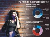 INFOGRAFIKA: Po krizi se šetří na prostituci