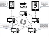"""Bitcoinové transakce čekají na ověření peer-to-peer sítě. Pokud by někdo chtěl poslat peníze, které nemá, neprojde taková transakce """"hlasováním"""". Ověřené transakce se pak dostanou do oficiálního sdíleného řetězce (""""blockchain"""")."""