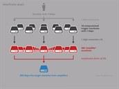 Zobrazení zesílení DDoS útoků pomocí zaslání falešných požadavků s podvrženou...