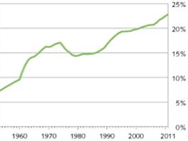 Podíl cizinců s trvalým pobytem ve Švýcarsku