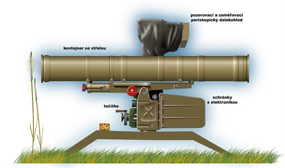Odpalovací zařízení pro protitankové rakety soustavy Fagot. Střely systému...