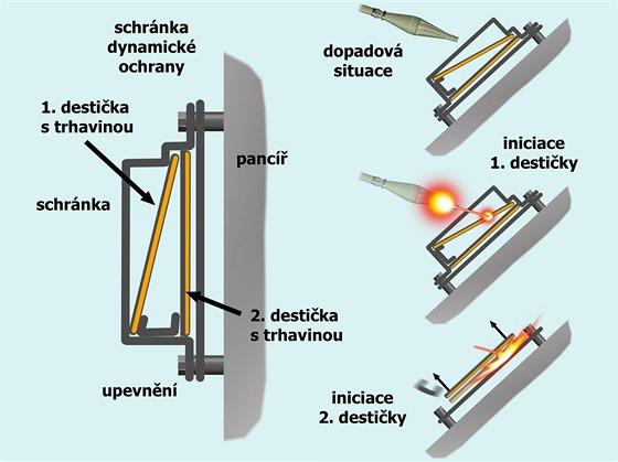 Princip funkce reaktivní ochrany tanku.