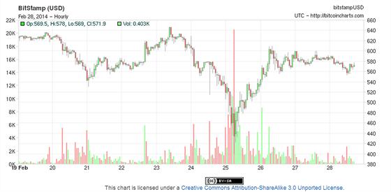 24. a� 25. �nora se cena bitcoinu propadla, b�hem dvou dn� se ov�em vr�tila...