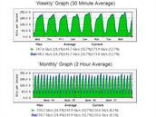 Porovnání týdenního a měsíčního toku dat v peeringovém centru NIX.