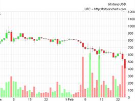 Na burze Bitstamp klesla dnes cena na letošní minimum, až ke 400 dolarům.