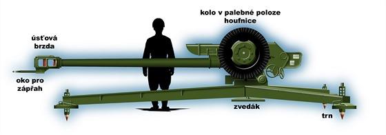 Houfnice D-30 je starou, ale i nadále použitelnou dělostřeleckou zbraní.