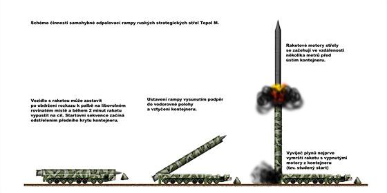Startovní sekvence mezikontinentální pozemní mobilní strategické rakety Topol M.