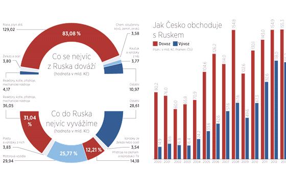 Obchod Česka s Ruskem.