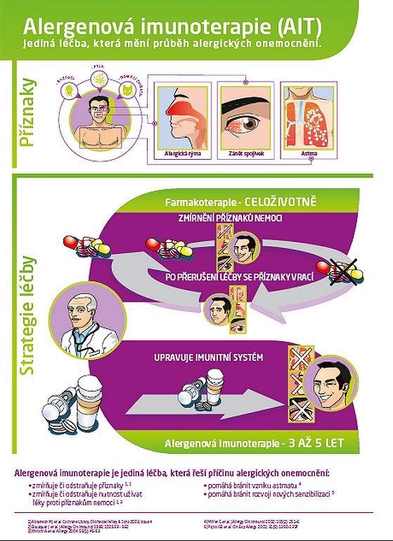 Alergenov� imunoterapie (AIT)
