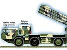 Dělostřelecký salvový systém dalekého dosahu Smerč.