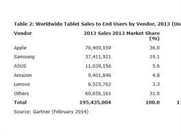 Prodej tabletů v posledních dvou letech vycházející z údajů firmy Gartner....