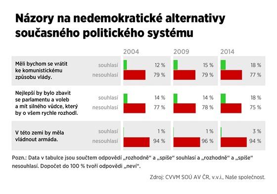 Názory na nedemokratické alternativy politického systému.