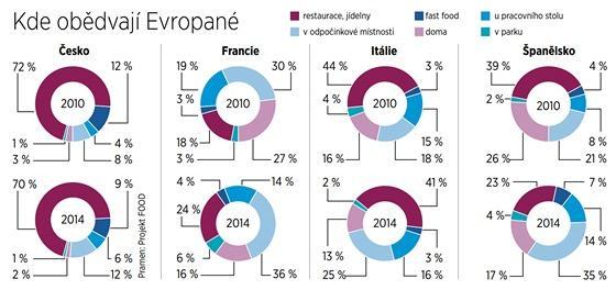 GRAF: Kde obědvají Evropané