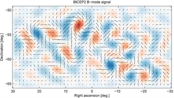 """O tohle jde. Mapa polarizace reliktního záření podle výsledků experimentu BICEP. Polarizaci v daném místě vyznačují černé úsečky a patrné tak jsou """"víry"""" charakteristické pro B-mód polarizaci."""