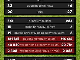 Statistiky po zápase Sparta - Plzeň (jaro 2014)