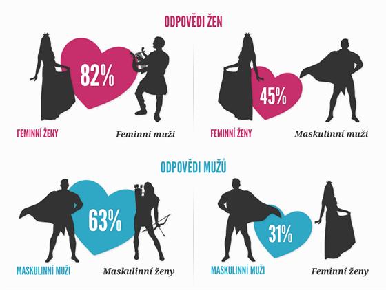 Feminní ženy touží po feminních mužích, zjistil průzkum.