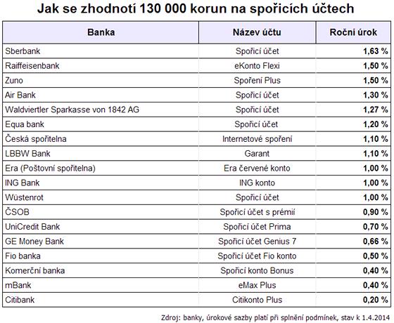 Jak se zhodnotí 130 000 korun na spořicích účtech