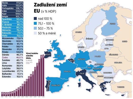 Zadlužení zemí EU