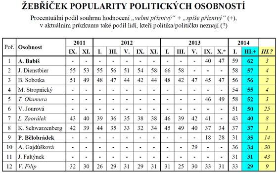 Žebříček popularity politických osobností