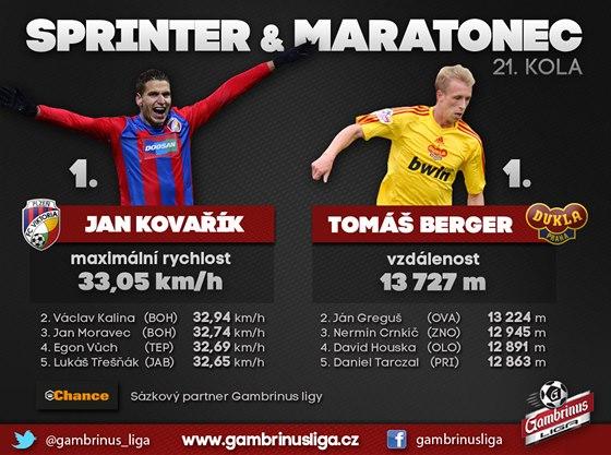 Sprinter a maratonec 21. kola