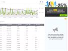 Runtastic: Nechybí graf převýšení a rychlosti s tabulkou o tom, jak se měnilo