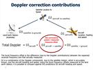 Korekce výpočtů polohy pomocí komunikace satelitu s pozemní stanicí, jejíž...