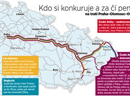 Konkurence na trati Praha - Olomouc - Ostrava