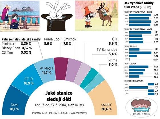 Grafika - tržby Krátkého filmu. Jaké TV stanice sledují děti.