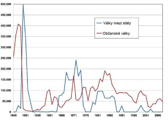Počet obětí ozbrojených konfliktů ve světě po II. světové válce podle databáze...