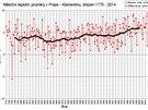Měření v Klementinu ukázalo, že březen 2014 byl nejteplejším březnem v Praze za...