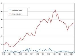 Počet ozbrojených konfliktů ve světě po II. světové válce podle databáze PRIO....