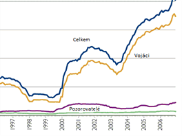Počty personálu v mírových silách OSN v letech 1948 až 2006, který zachycuje i...