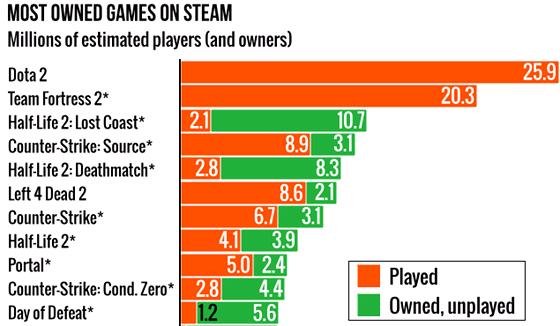 Nejčastěji vlastněné hry na Steamu